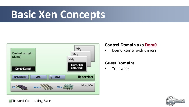 Xen-hypervisor-for-the-cloud-from-frontier-meetup-mountain-view-ca-20131014-31-638.jpg