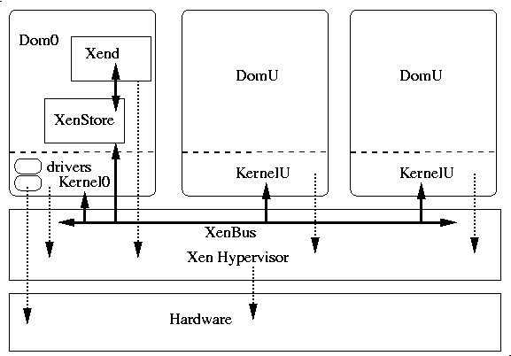 Figure 10- A simple overview of Xen Architecture.png