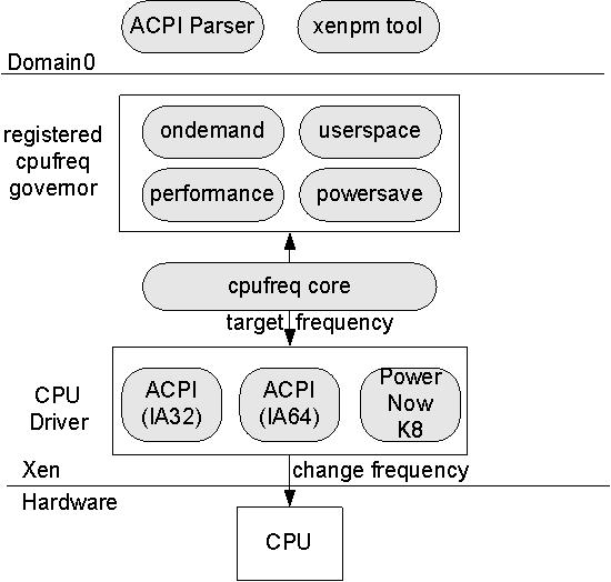 Xen power management - Xen