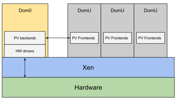 Xen ARM with Virtualization Extensions whitepaper - Xen