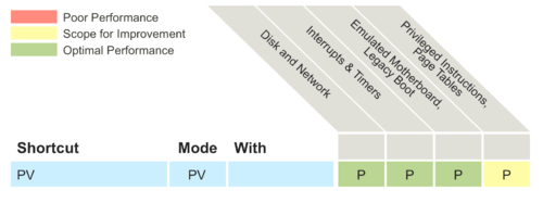 Paravirtualization (PV) - Xen