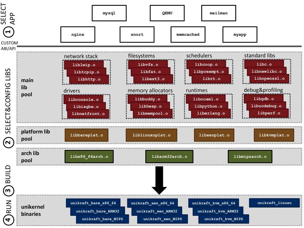 Unikraft Incubation Project Proposal - Xen