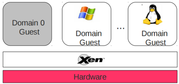 Figure 15- Another view of The Xen Project Components.png