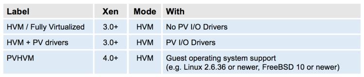 Xen Project Software Overview - Xen